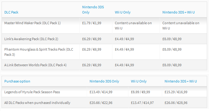 Europe Hyrule Warriors Legends Upcoming Dlc Detailed 3ds Characters Coming To Wii U Perfectly Nintendo