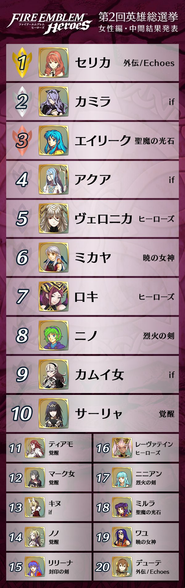 Fire Emblem Heroes Choose Your Legends Round 2 All You Need To Know Results Now Live Perfectly Nintendo Just like last year, this is a megathread is for the choose your legends event. fire emblem heroes choose your