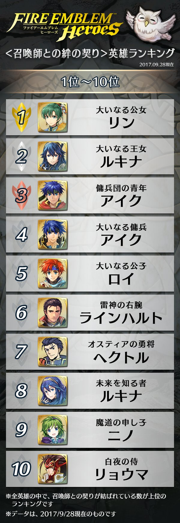 Fire Emblem Heroes: Top 20 most popular Support pairs