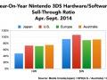 Nintendo 3DS HW sales 2014/Apr-Sept.