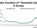 Tomodachi Life in Europe
