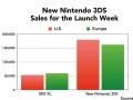New Nintendo 3DS launch