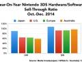 Nintendo 3DS HW sales 2014/Oct-Dec