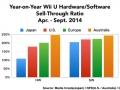 Wii U HW sales