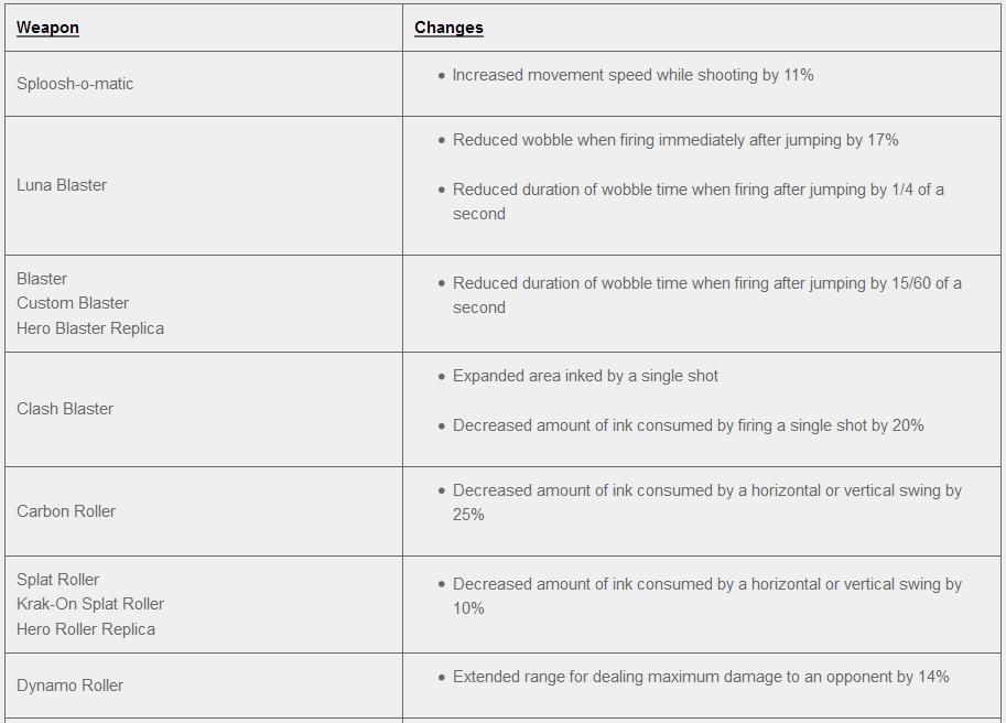 Splatoon 2: Software updates (latest update: Ver  5 0 0) - Perfectly