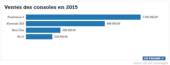 Consoles sales France 2015
