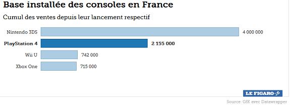 Consoles sales France
