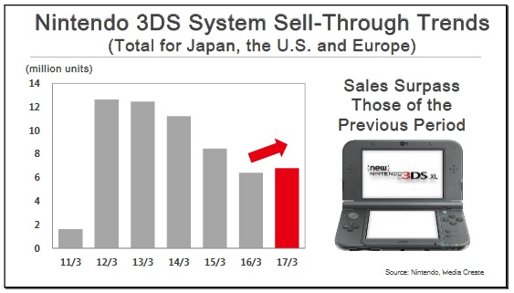 Investor meeting Nintendo 3DS 1