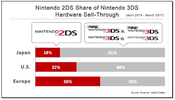 Investor meeting Nintendo 3DS 2