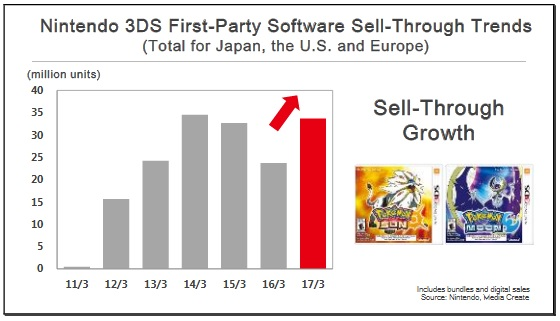 Investor meeting Nintendo 3DS 3