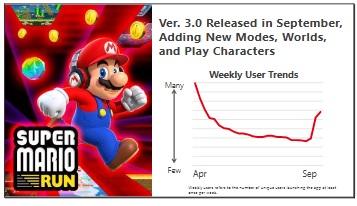 Super Mario Run Weekly Users