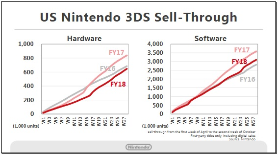 Nintendo 3DS Sales US
