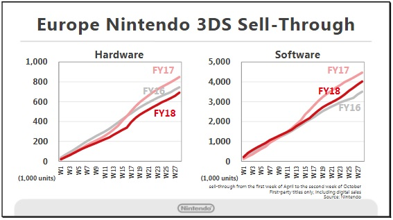 Nintendo 3DS Sales EU