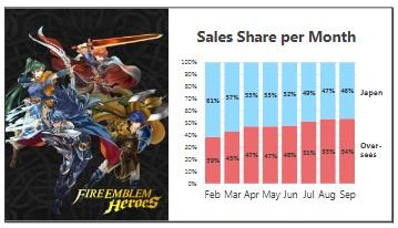 Fire Emblem Heroes Sales