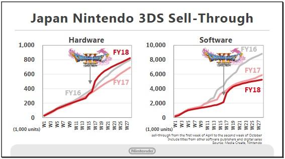 Nintendo 3DS Sales JP