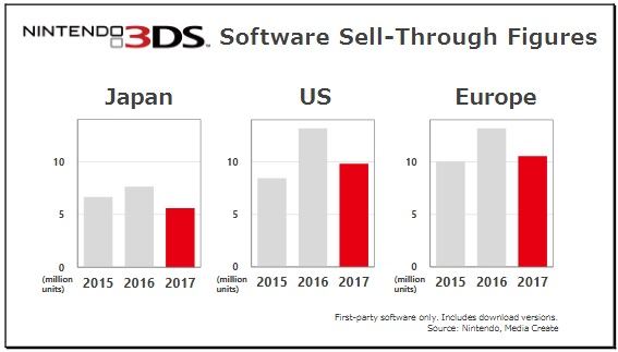 Nintendo 3DS Sales 2