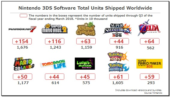 Nintendo 3DS Sales 3