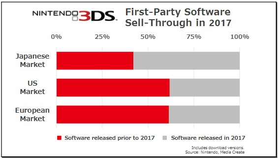 Nintendo 3DS Sales 4