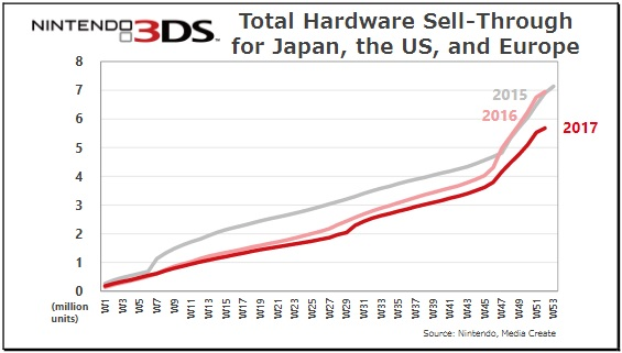 Nintendo 3DS Sales