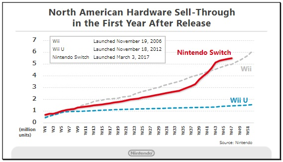 Nintendo Switch Sales 1
