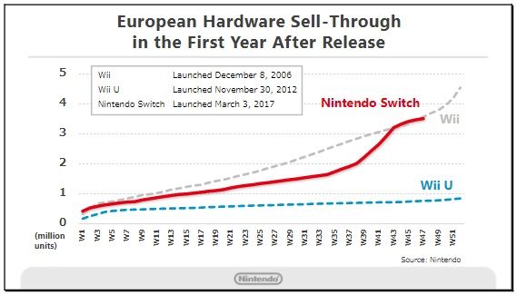 Nintendo Switch Sales 2
