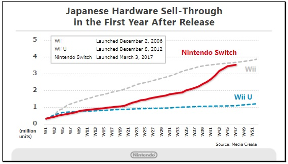 Nintendo Switch Sales 3