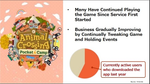 Nintendo Investor Briefing Animal Crossing: Pocket Camp