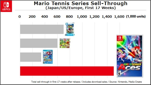Nintendo Investor Briefing Nintendo Switch Mario Tennis Aces