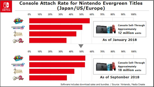 Nintendo Investor Briefing Nintendo Switch evergreen 2