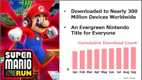 Nintendo Investor Briefing Super Mario Run